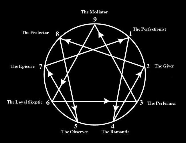 gurdjieff-feature-enneagram